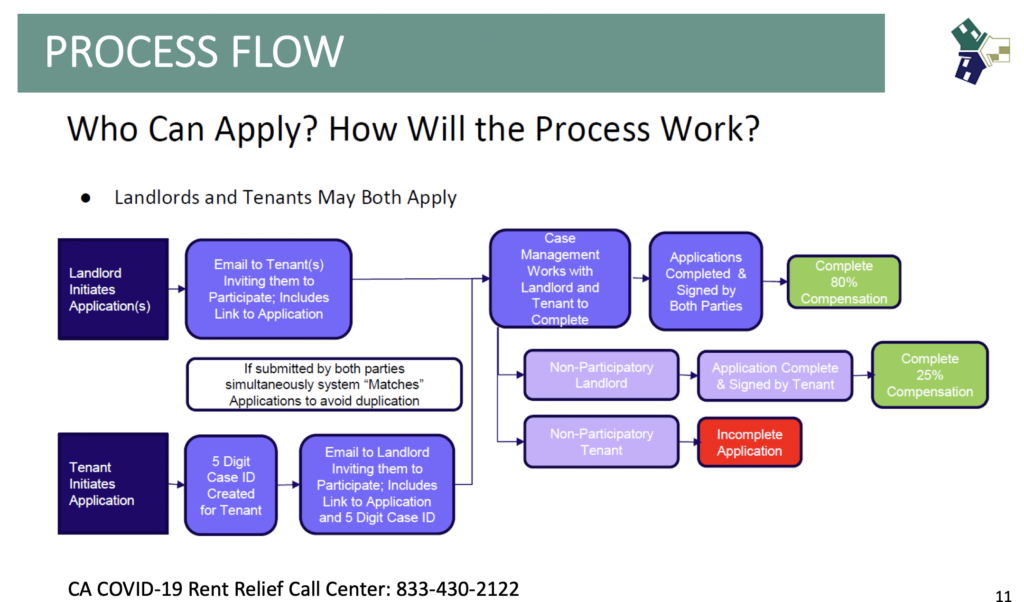 Flowchart describing the process of applying for state rent assistance. Courtesy of Project Sentinel.