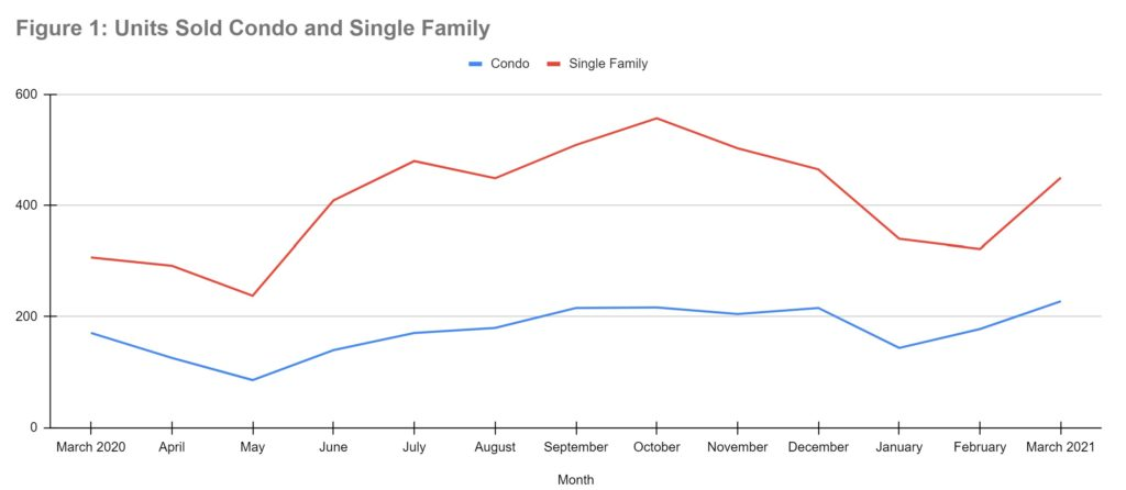 Units sold by condo and single family