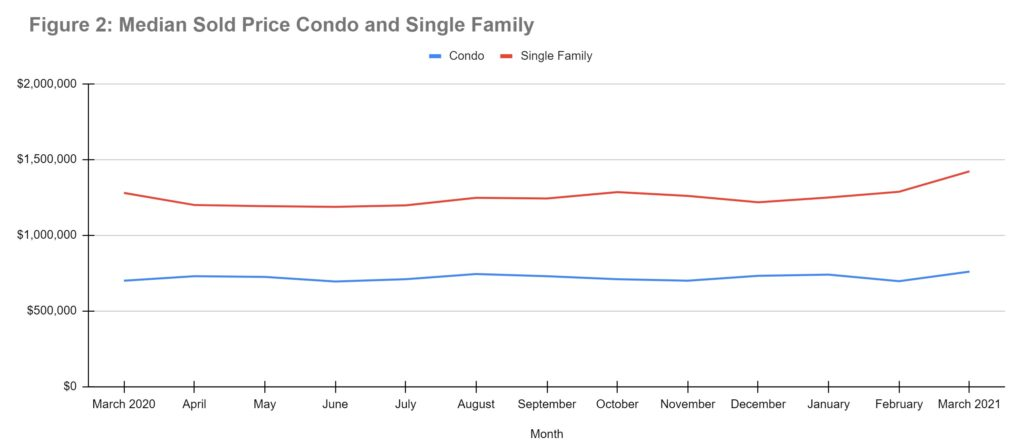 Median sold price by condo and single family